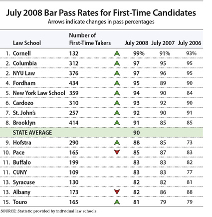 2008 NY Bar Exam