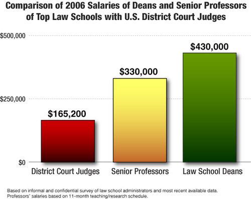 Salary Chart