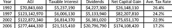 IRS 400 (2008 Dollars)