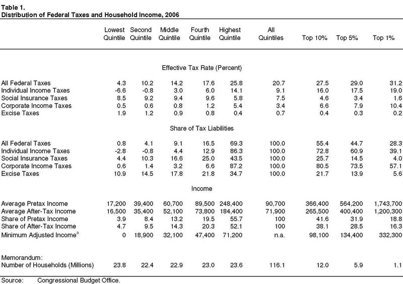 Effective_tax_rates_2006