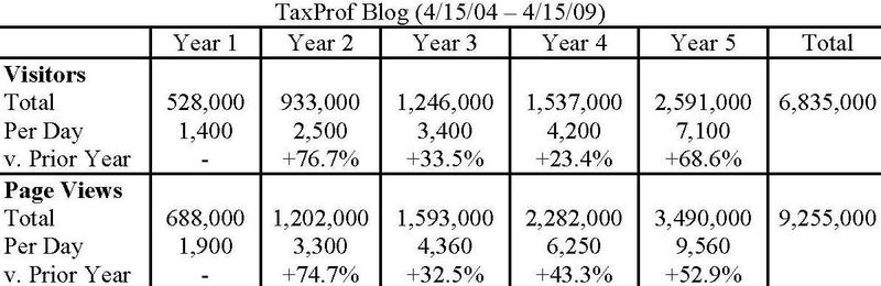 TaxProf Blog Anniversary (041509)
