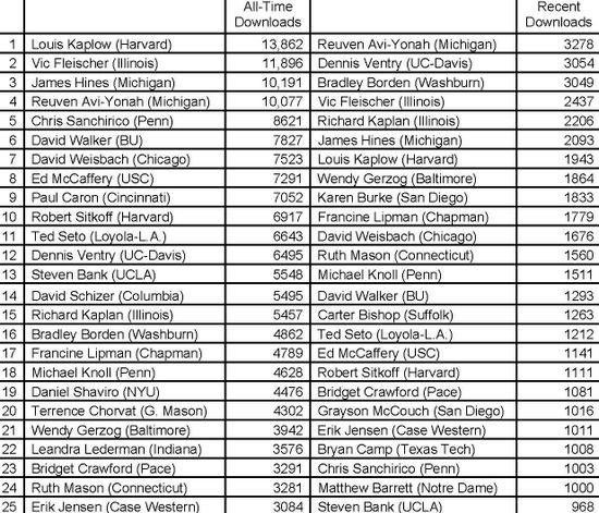 SSRN Top 25 Tax Faculty (0309)