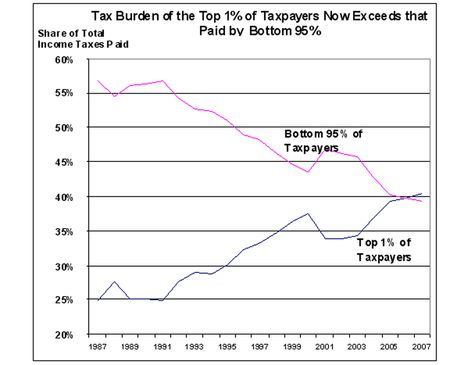 Tax Foundation Chart