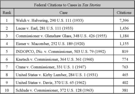 Taxprof blog taxcitations2 sciox Image collections