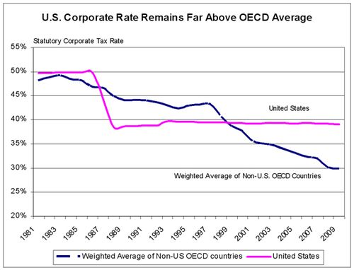 Corptaxrate_US_vs_OECD-20090803