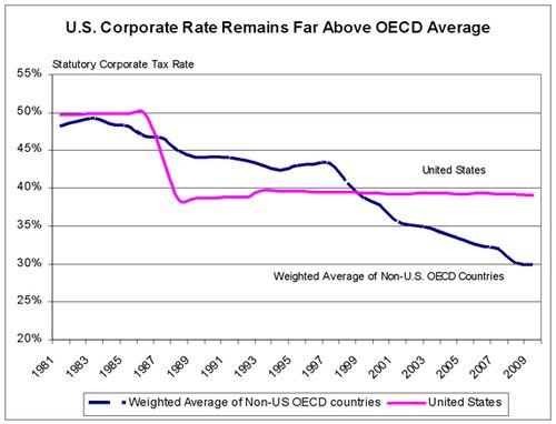 Corptaxrate_US_vs_OECD-20090803
