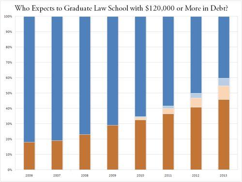 Law School Debt