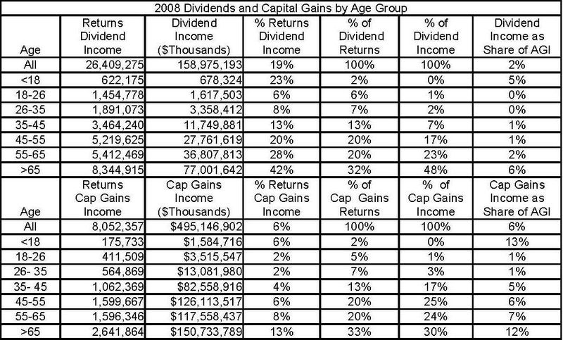 2008 Dividend and Capital Gains by Age Group _071610_
