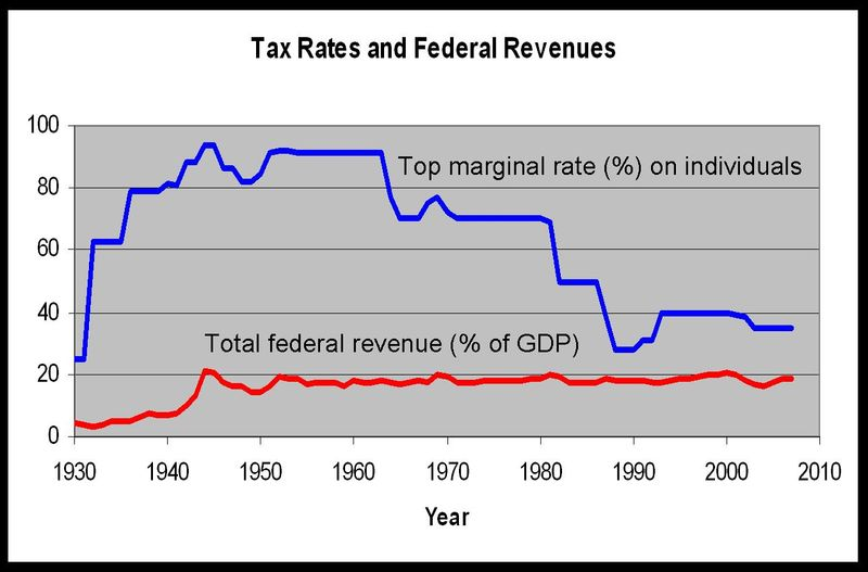 Tax Rates and Re
