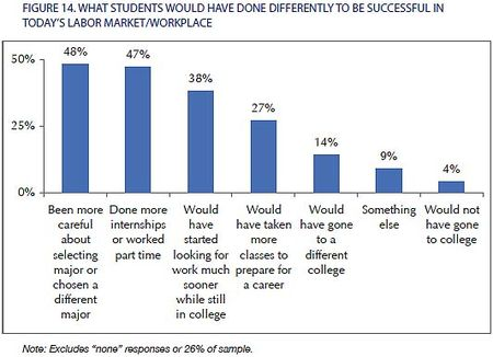 the college majors that do best in the job market - Best Jobs For Recent College Graduates