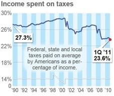 USA Today Chart