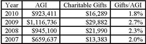 Santorum Charity (021812)