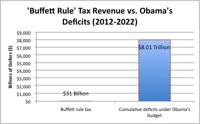 BuffetRule Chart