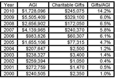 Obama Charity (021812)