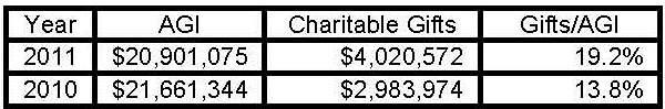 Romney Charity (021812)
