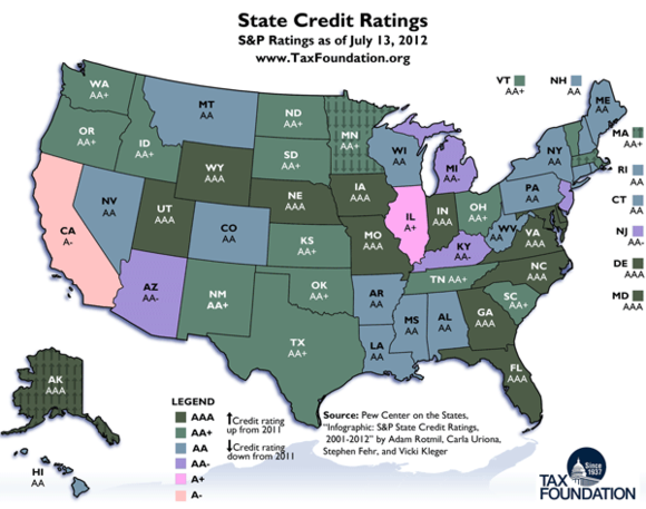 State Credit Ratings