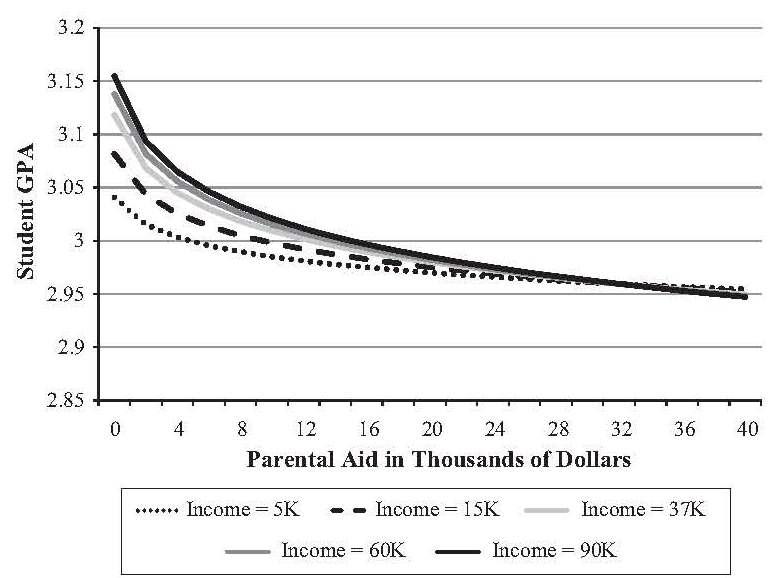 Aid Chart
