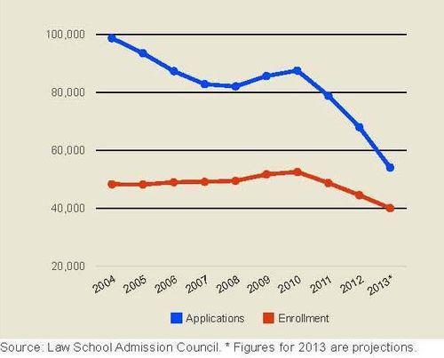 Avoiding law school in droves
