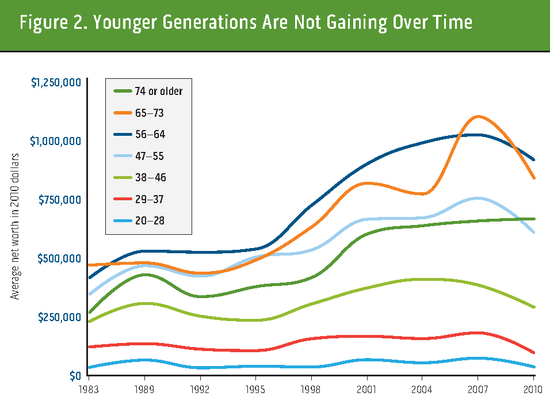 412766-Lost-Generations-Wealth-Building-Among-Young-Americans_Page_2