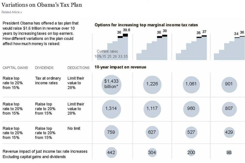 Variations on Obama's Tax Plan