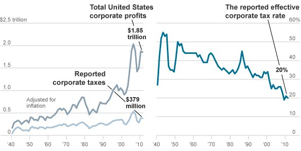 NY Times Chart