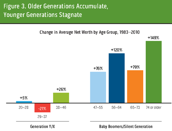 412766-Lost-Generations-Wealth-Building-Among-Young-Americans_Page_3