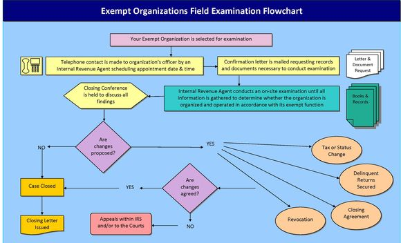 Eo_field_examination_flow_chart