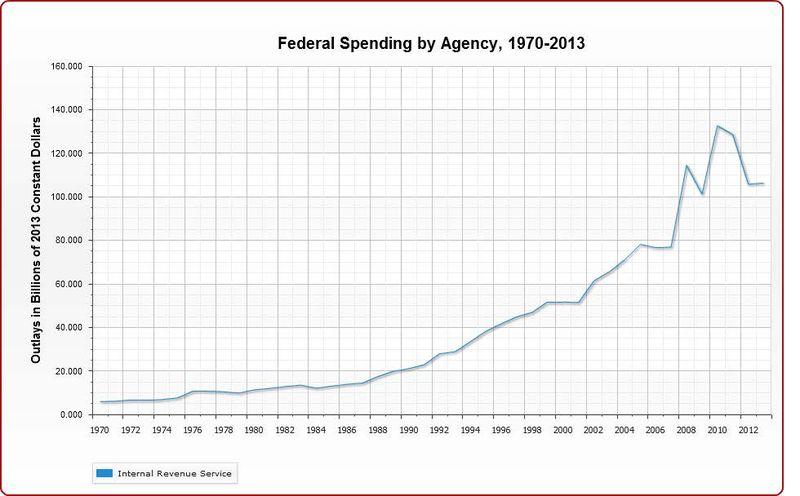 IRS Spending