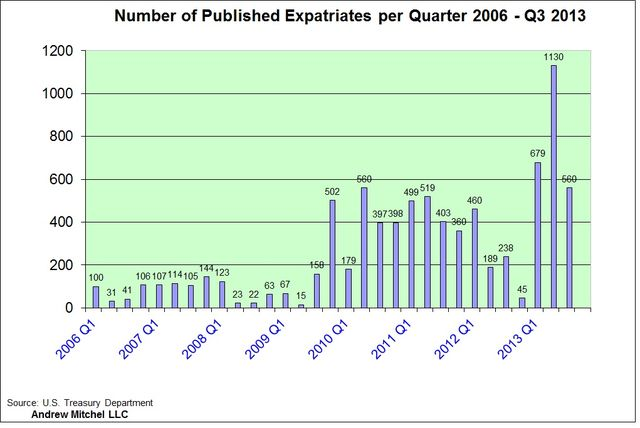 Expat Chart