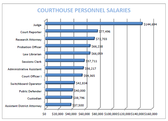 crime lawyer salary
