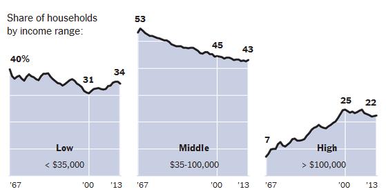 NY Times Chart 2