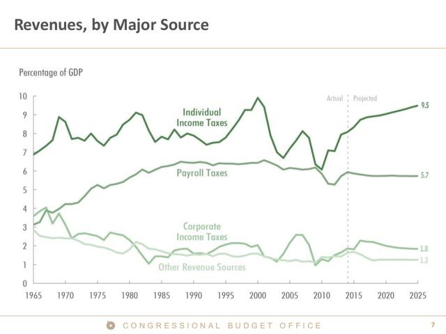 Revenues by Major Source
