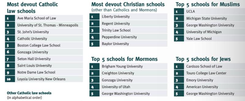 Religious Law Schools