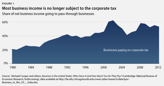 Small Business Tax Rate