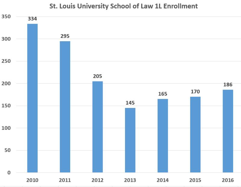 St. Louis Enrollment