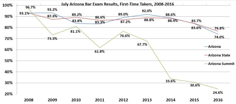 Arizona Chart