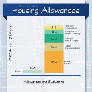 Housing Allowances