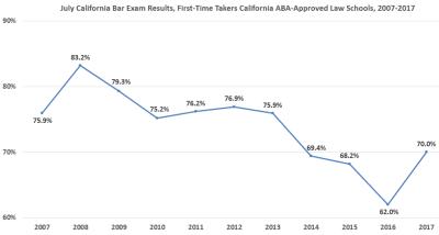 July 2017 California Bar