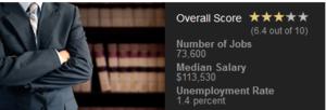 Best Jobs 4