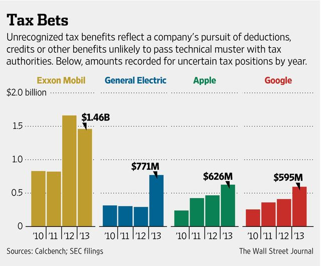 Corporate tax deduction stock options