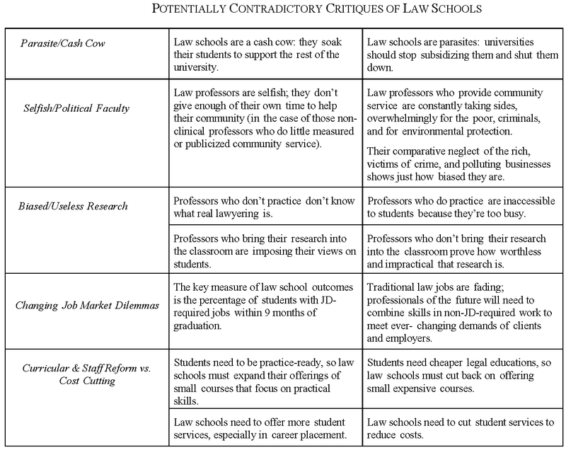 POTENTIALLY CONTRADICTORY CRITIQUES OF LAW SCHOOLS