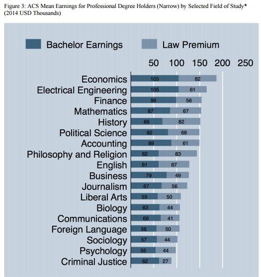 Michael Simkovic (Seton Hall), Which College Majors Benefit Most And Least  From Law School?: