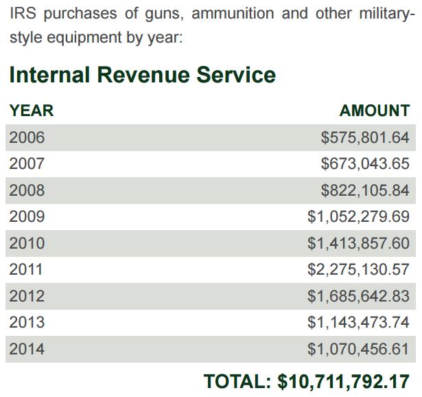 IRS Guns