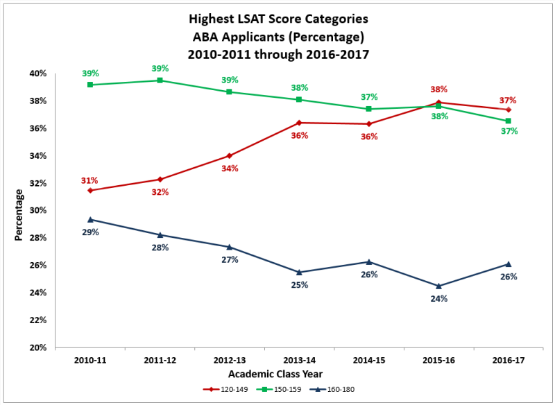 Taxprof blog the applicant decline continues to be most pronounced in the highest lsat score bands malvernweather Gallery