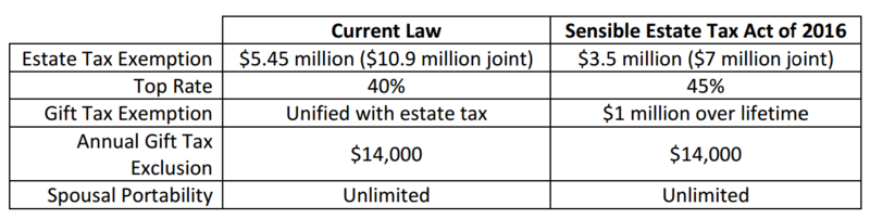 https://taxprof.typepad.com/taxprof_blog/2016 /04/house-democrats-introduce-bill-to-raise-estate-tax-rate.html