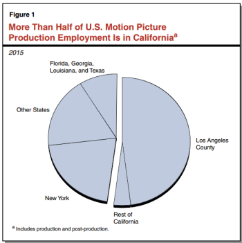 California Provides Tax Incentives For Qualified Film And Television Productions To Be Made In The State First Credit Program Was Adopted