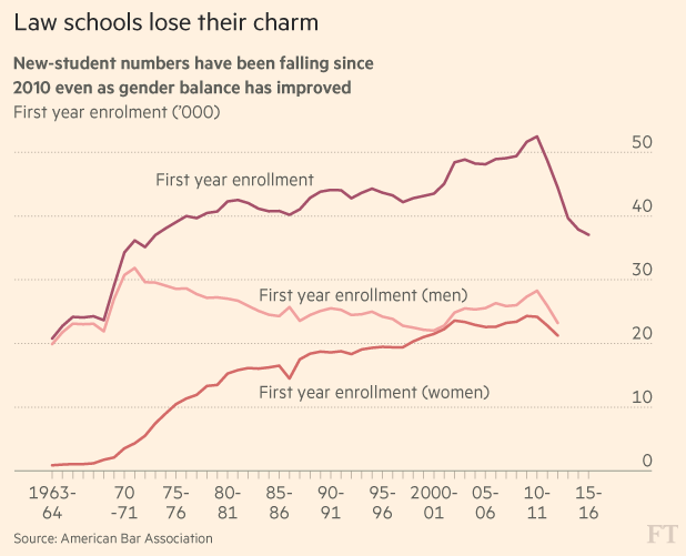 FT Chart 2
