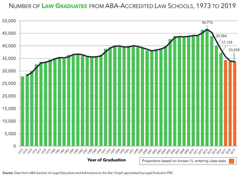 TaxProf graph showing the number of law graduates from ABA accredited law schools