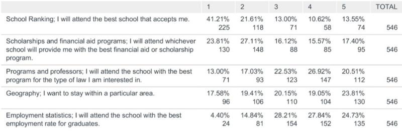 Ranking Survey
