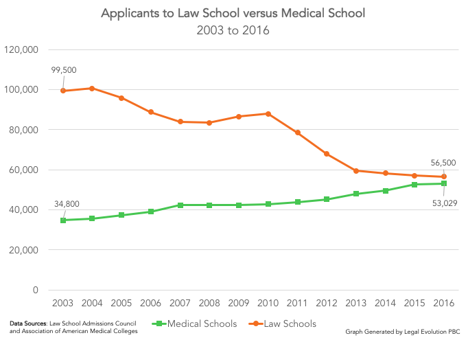 Law School v. Medical School 2
